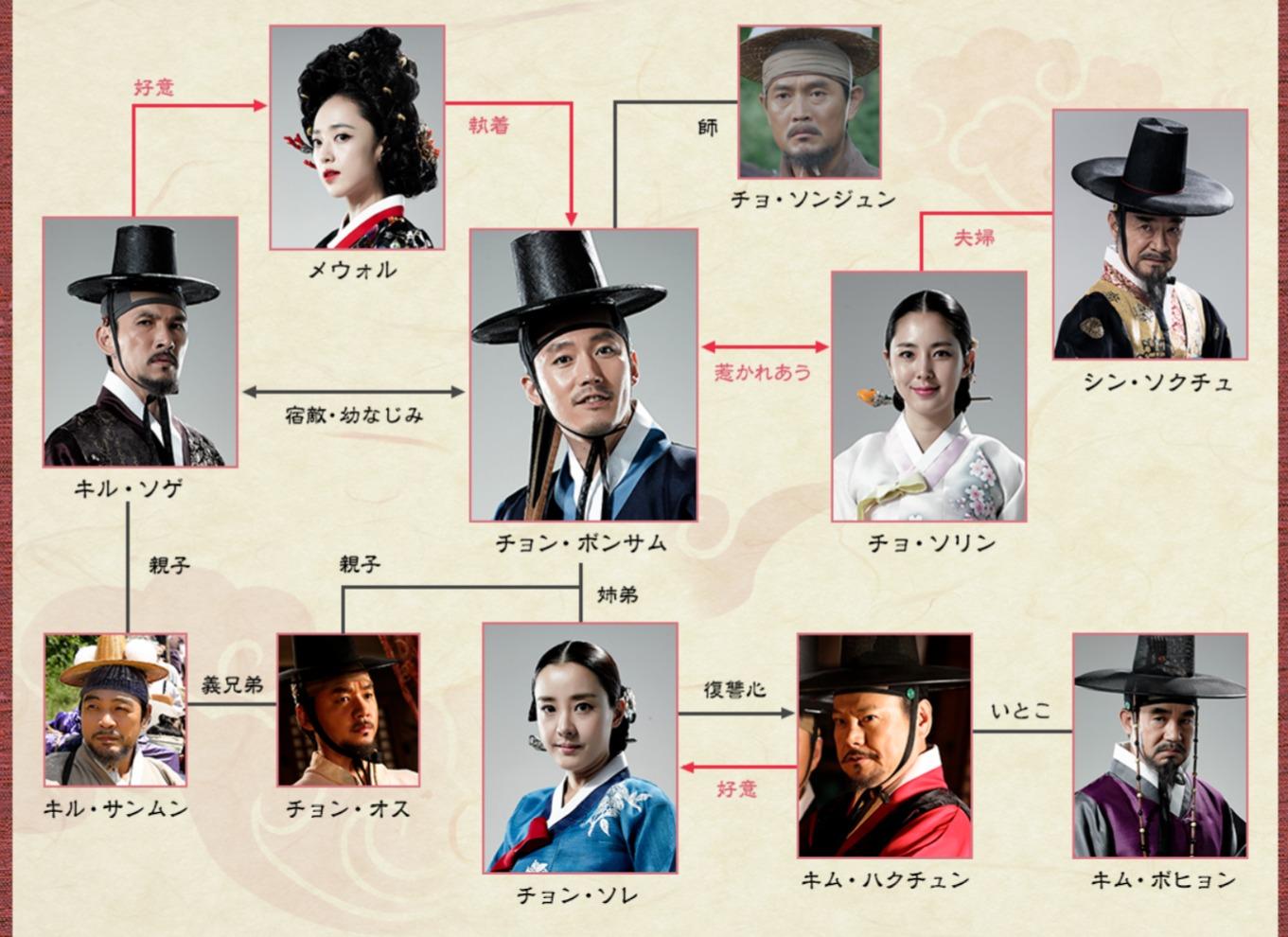 韓国ドラマ『客主~商売の神~』登場人物相関図(関係図)