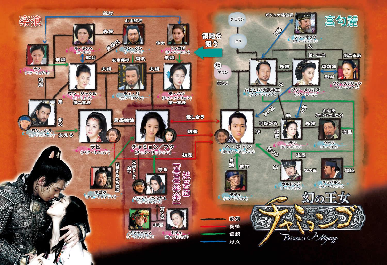 韓国ドラマ『幻の王女チャミョンゴ』登場人物相関図(関係図)