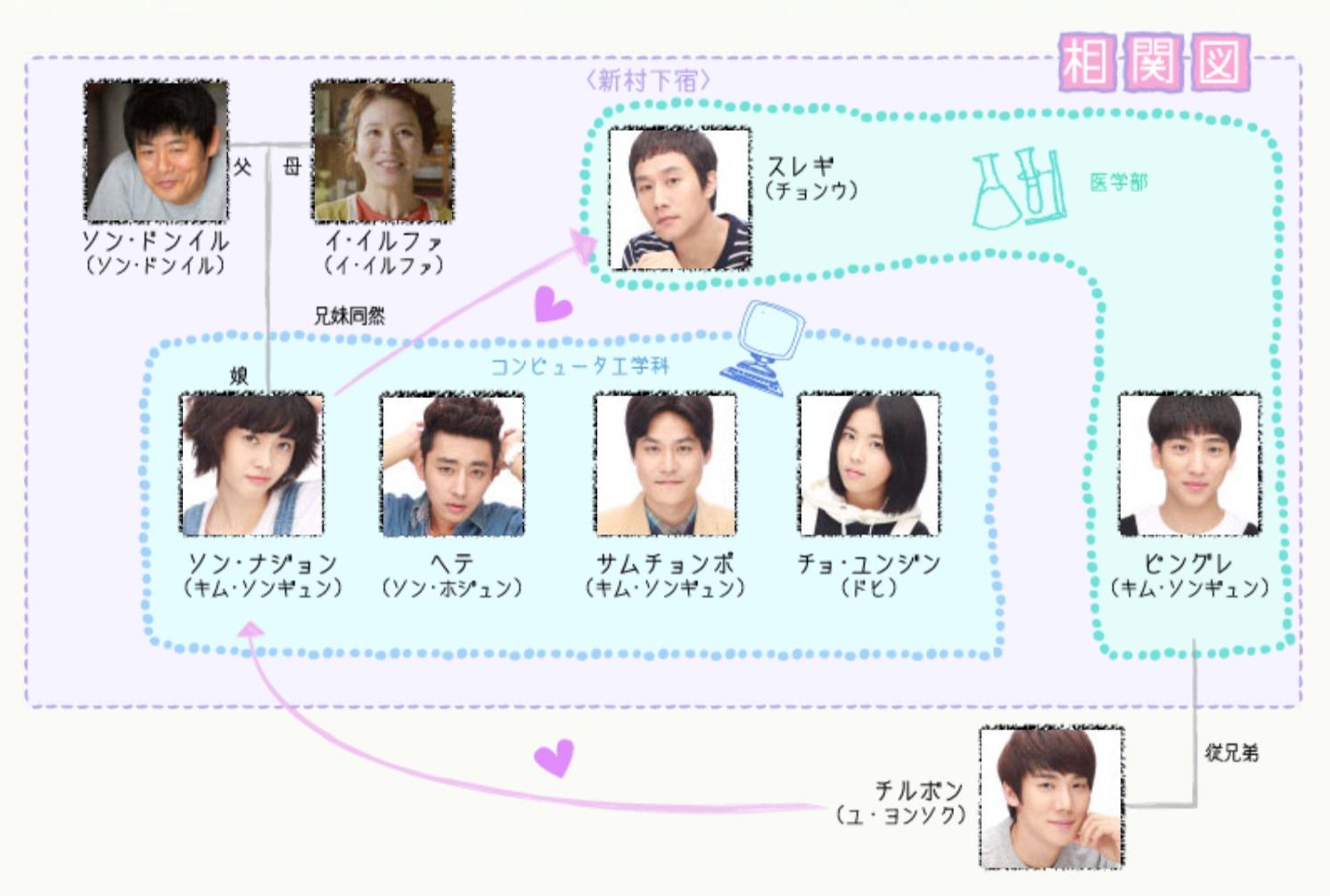 韓国ドラマ『応答せよ1994』登場人物相関図(関係図)
