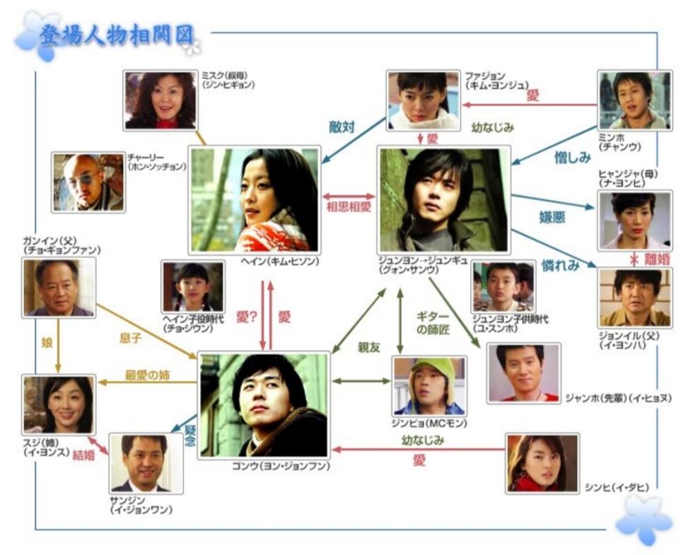 韓国ドラマ『悲しき恋歌』登場人物相関図(関係図)