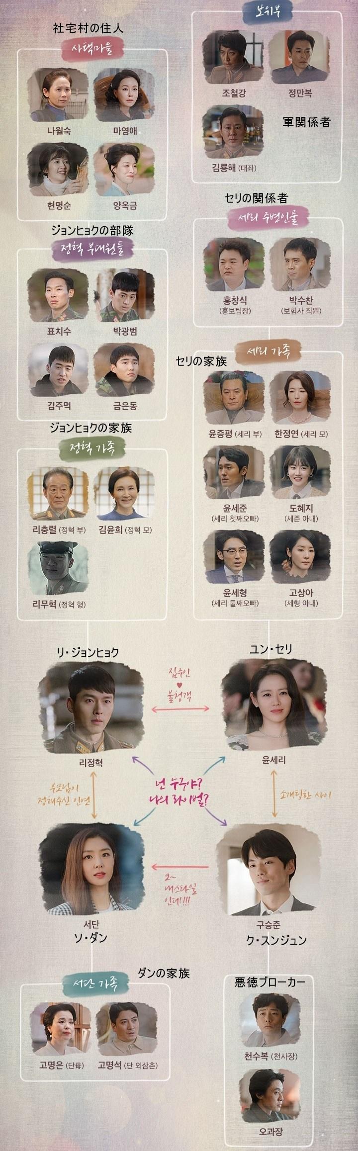 韓国ドラマ『梨泰院クラス』登場人物相関図(関係図)