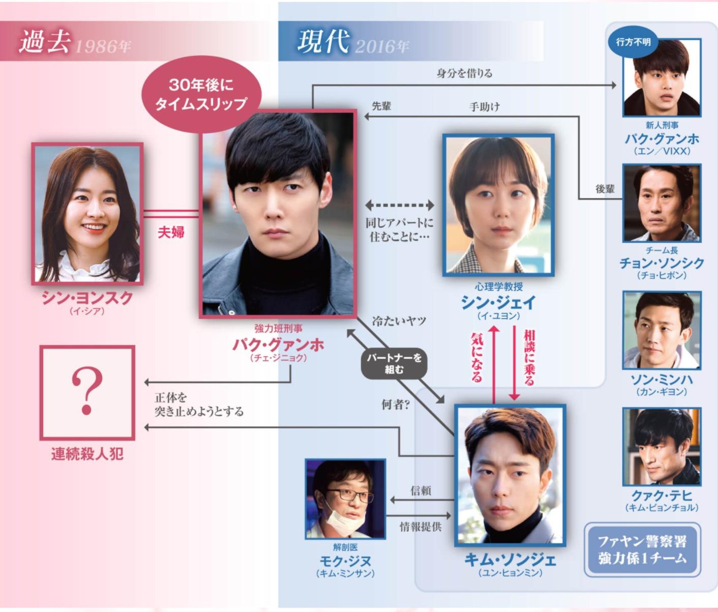 韓国ドラマ『愛の迷宮~トンネル~』登場人物相関図(関係図)