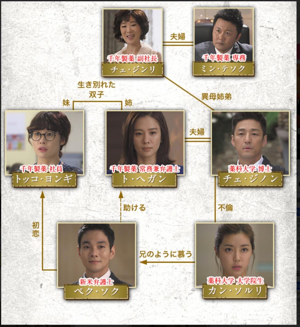 韓国ドラマ『愛人がいます』登場人物相関図(関係図)
