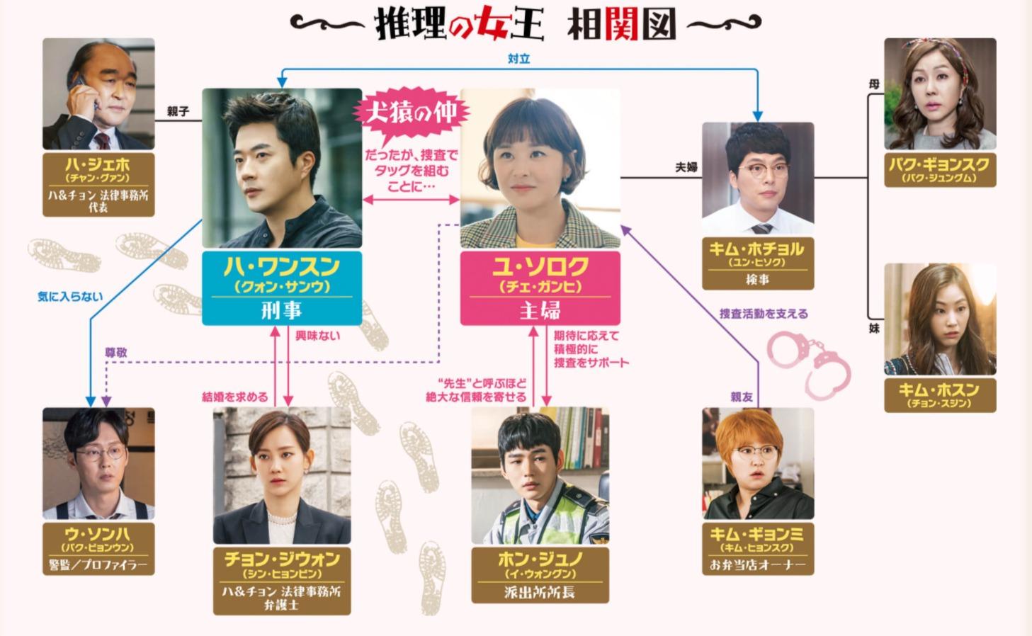 韓国ドラマ『推理の女王』登場人物相関図(関係図)