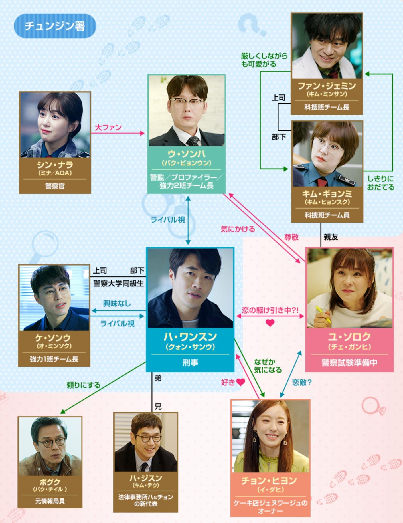 韓国ドラマ『推理の女王2~恋の捜査線に進展アリ?!~』登場人物相関図(関係図)