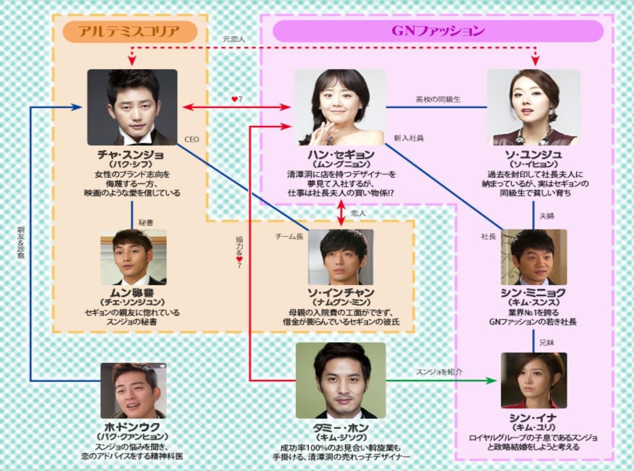 韓国ドラマ『清潭洞<チョンダムドン>アリス』登場人物相関図(関係図)