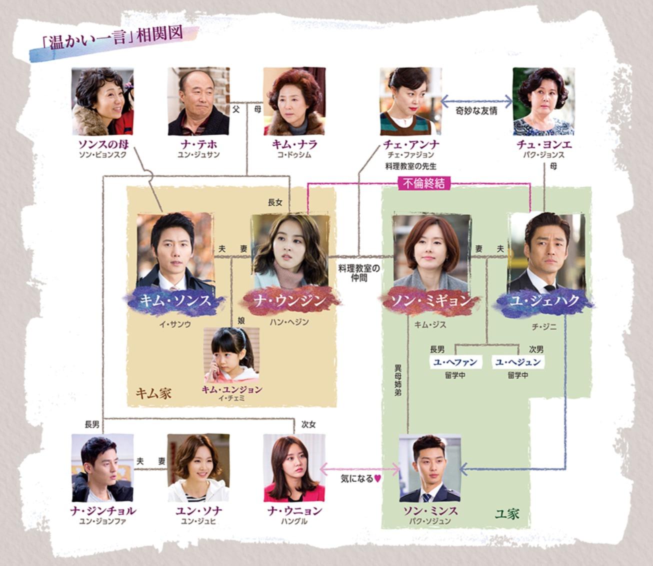 韓国ドラマ『温かい一言』登場人物相関図(関係図)
