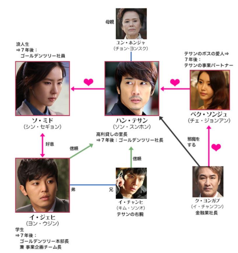 韓国ドラマ『男が愛する時』登場人物相関図(関係図)