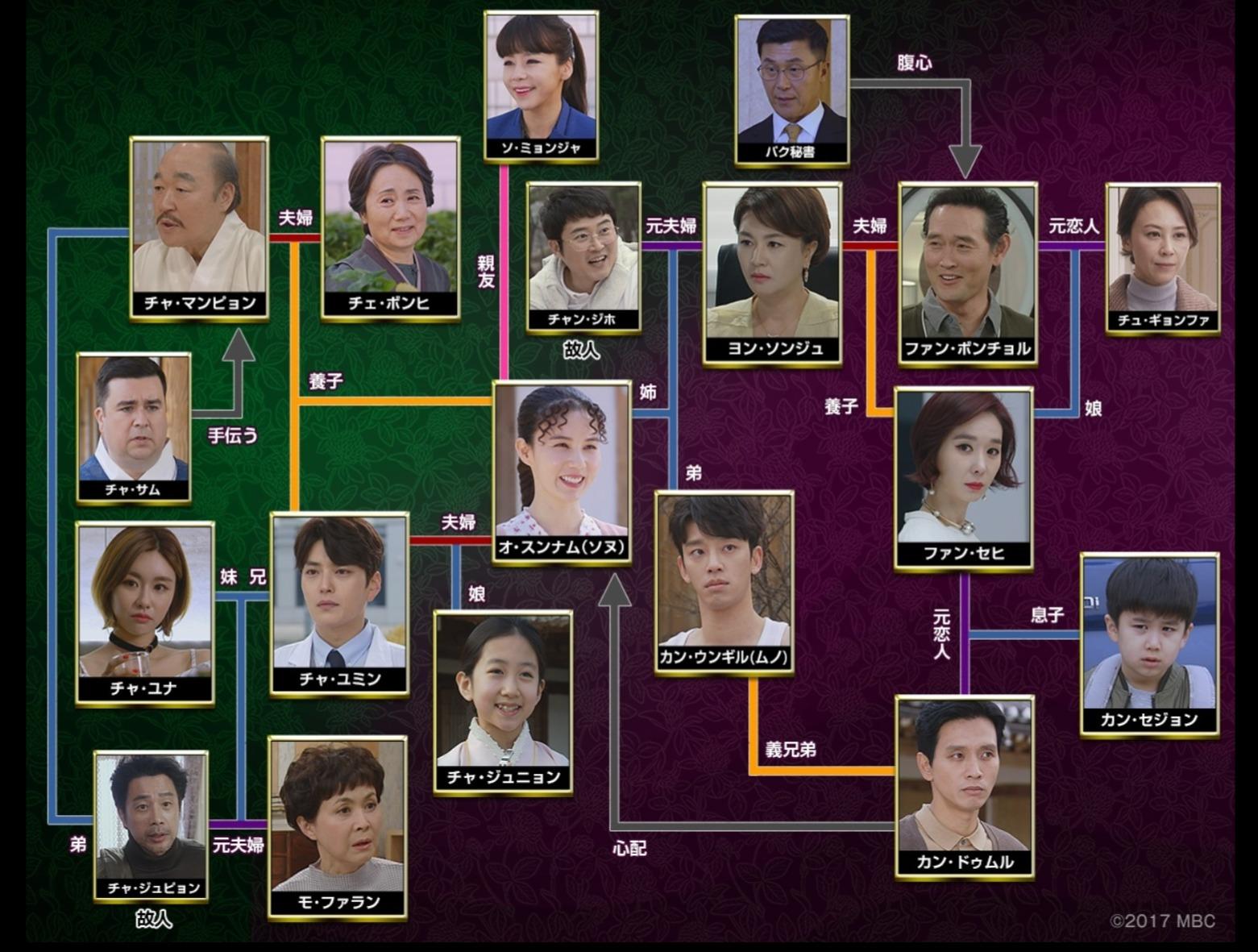 韓国ドラマ『白詰草』登場人物相関図(関係図)