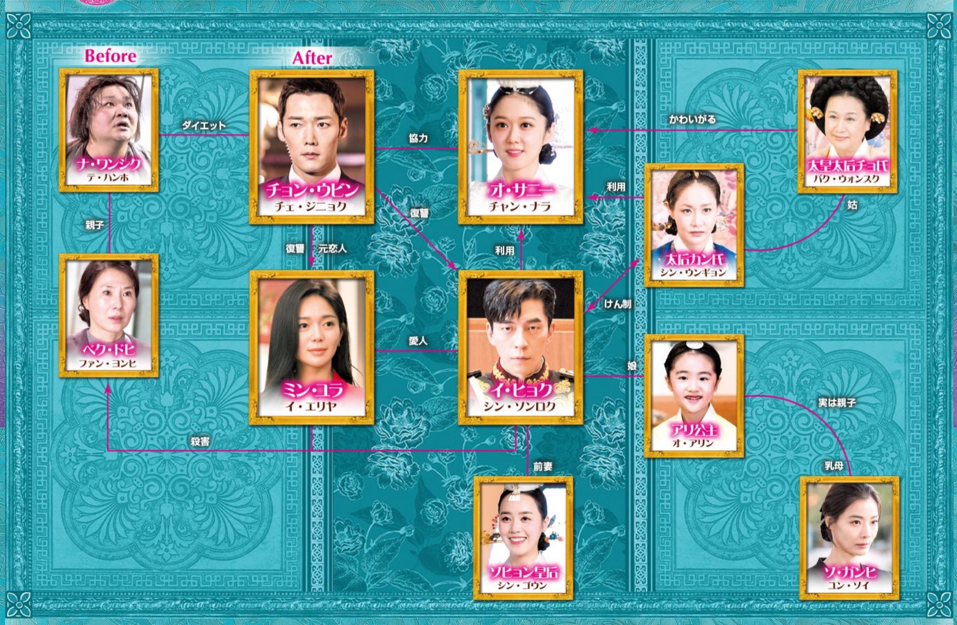 韓国ドラマ『皇后の品格』登場人物相関図(関係図)