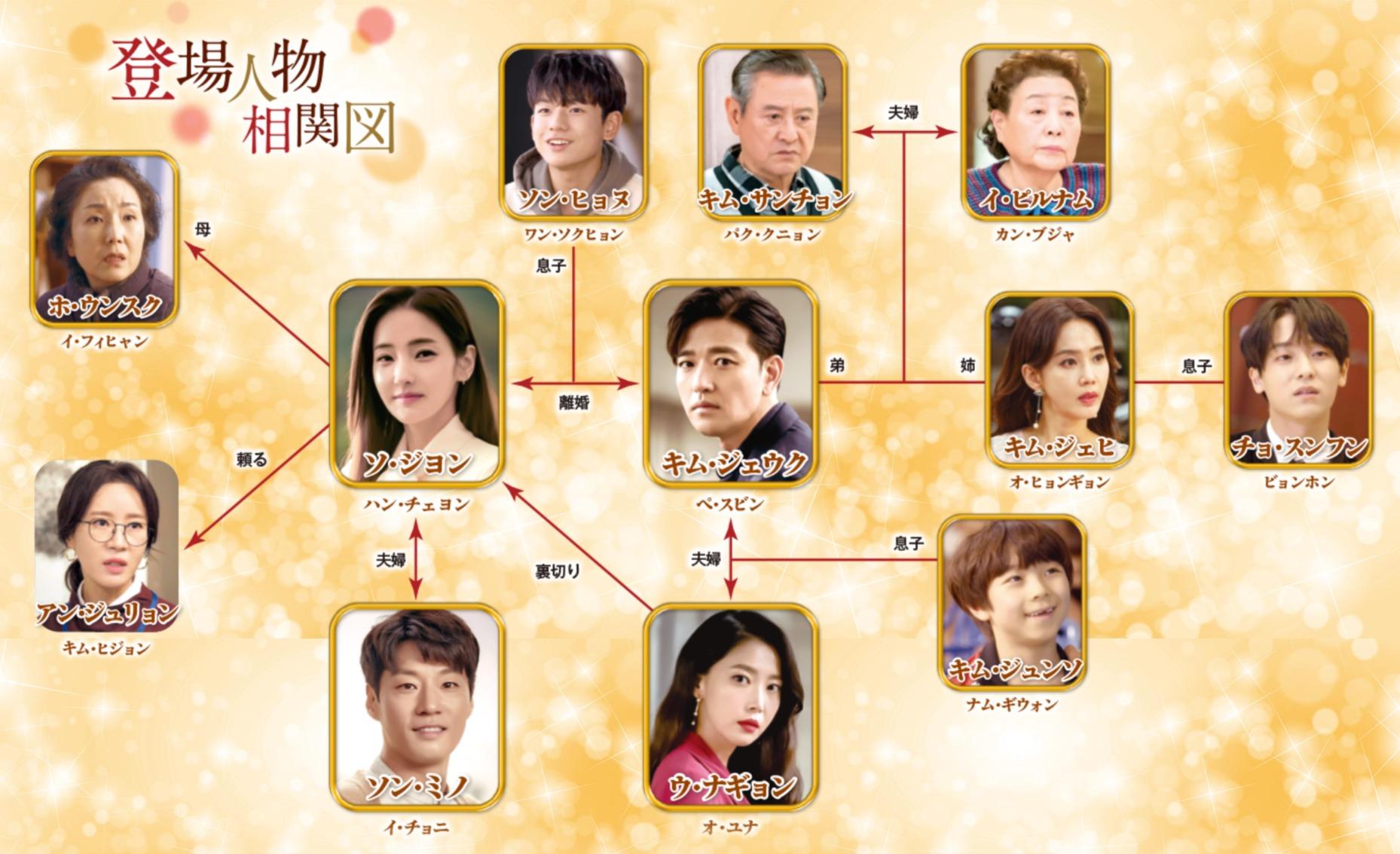 韓国ドラマ『神との約束』登場人物相関図(関係図)