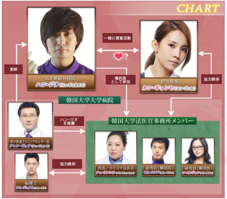 韓国ドラマ『神のクイズ』登場人物相関図(関係図)