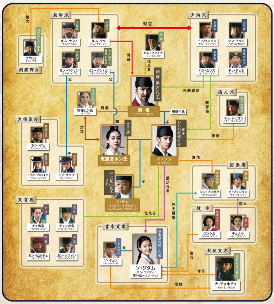 韓国ドラマ『秘密の扉』登場人物相関図(関係図)