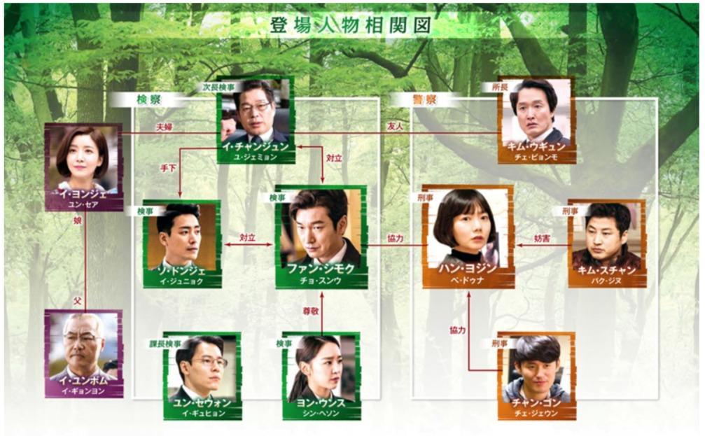 韓国ドラマ『秘密の森~深い闇の向こうに~』登場人物相関図(関係図)