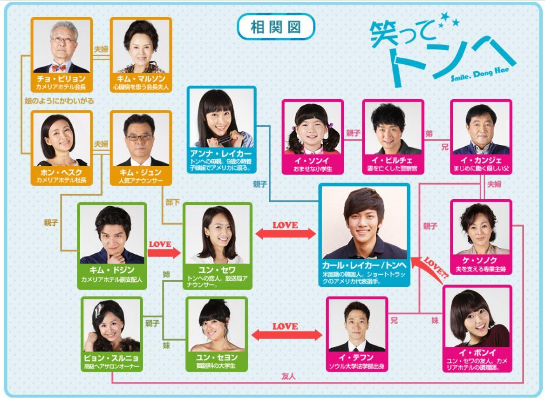 韓国ドラマ『笑ってトンヘ』登場人物相関図(関係図)