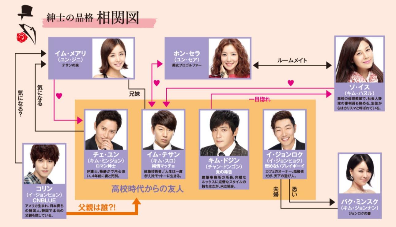 韓国ドラマ『紳士の品格』登場人物相関図(関係図)