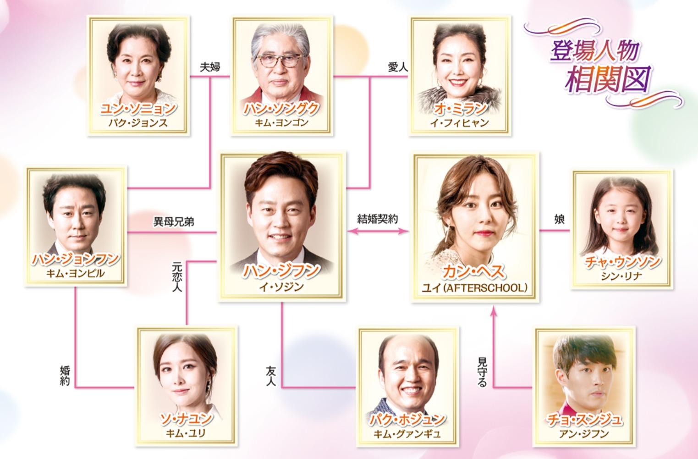 韓国ドラマ『結婚契約』登場人物相関図(関係図)