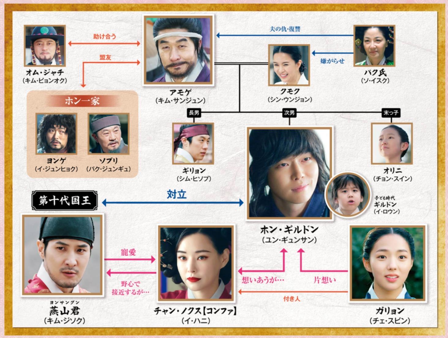 韓国ドラマ『逆賊~民の英雄-ホン・ギルドン~』登場人物相関図(関係図)