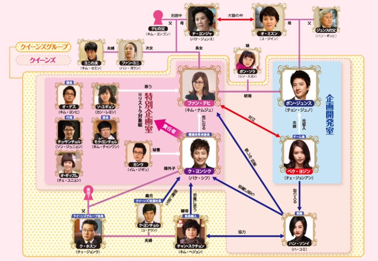 韓国ドラマ『逆転の女王』登場人物相関図(関係図)