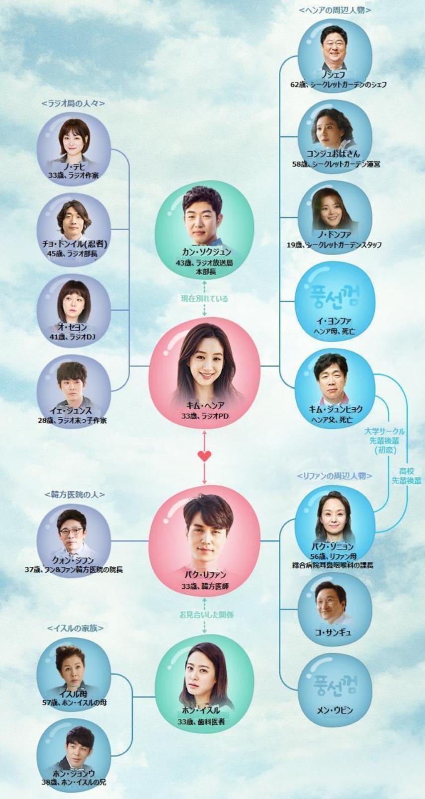 韓国ドラマ『風船ガム』登場人物相関図(関係図)
