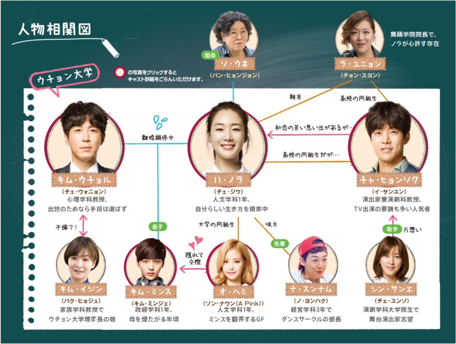 韓国ドラマ『2度目の二十歳』登場人物相関図(関係図)