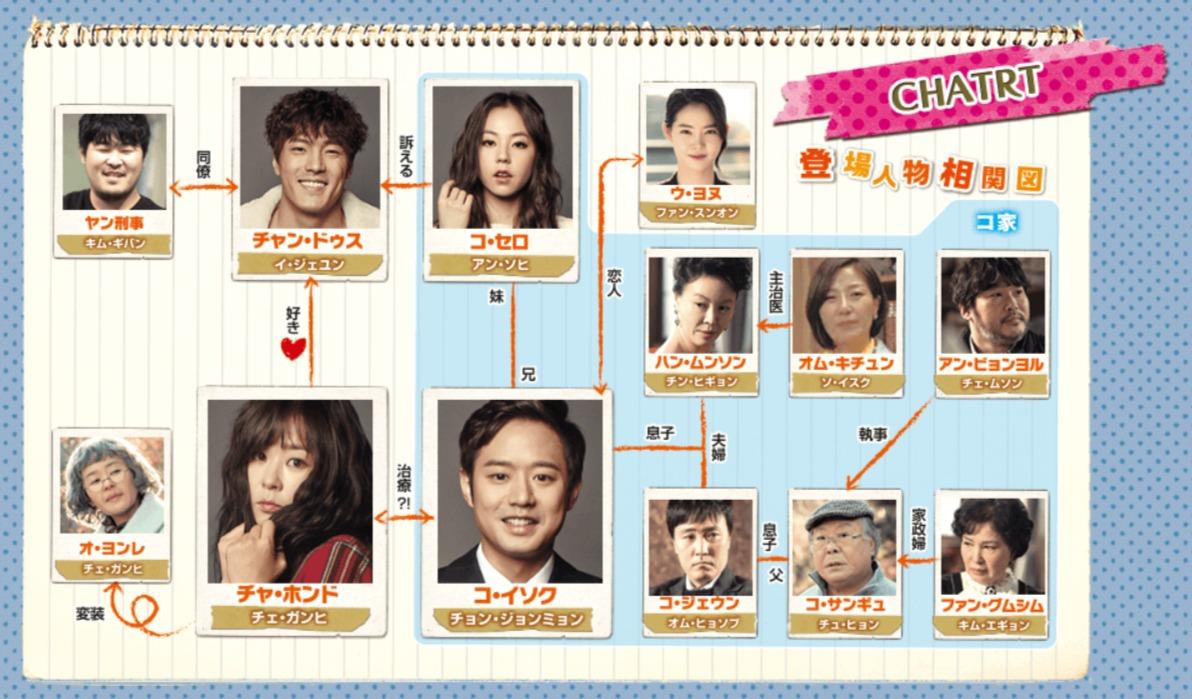 韓国ドラマ『Heart to Heart〜ハート・トゥ・ハート〜』登場人物相関図(関係図)