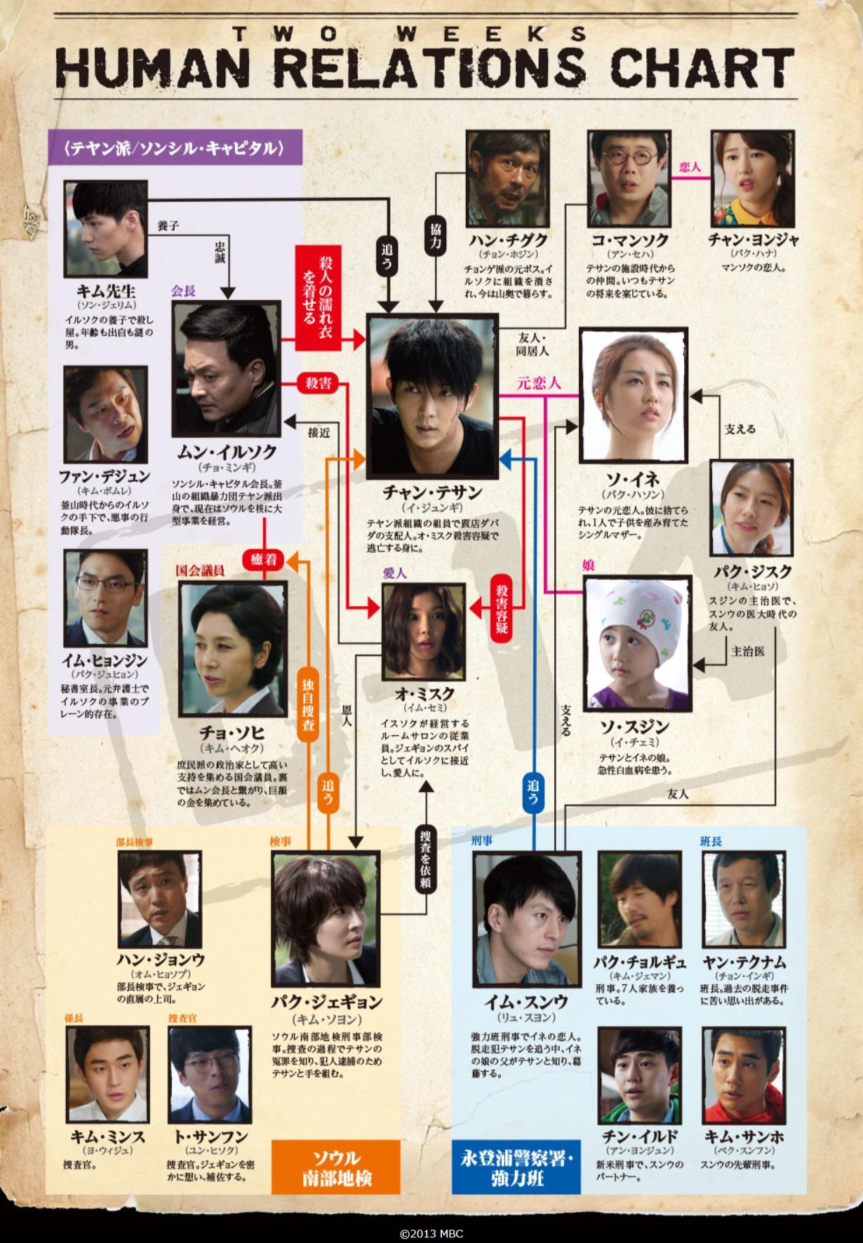 韓国ドラマ『TWO WEEKS』登場人物相関図(関係図)