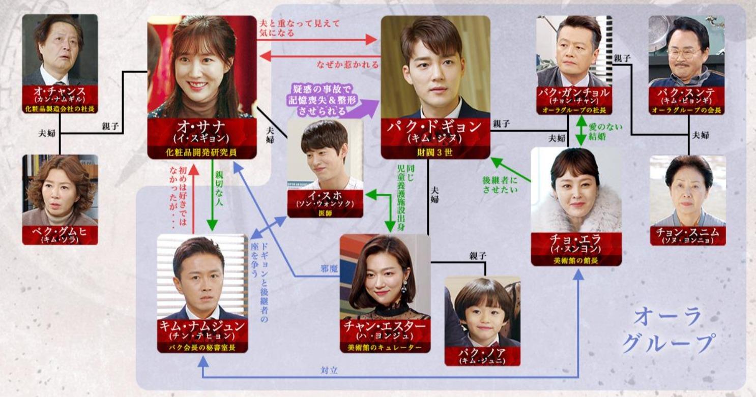 韓国ドラマ『左利きの妻』登場人物相関図(関係図)